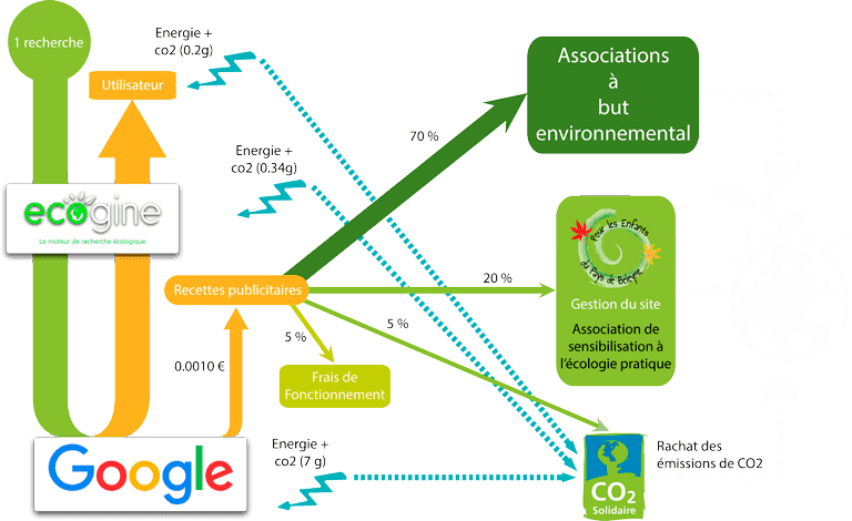 Schéma de fonctionnement du moteur de recherche Ecogine