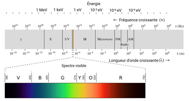 Spectre électronagnétique : énergie et longuer d'ondes
